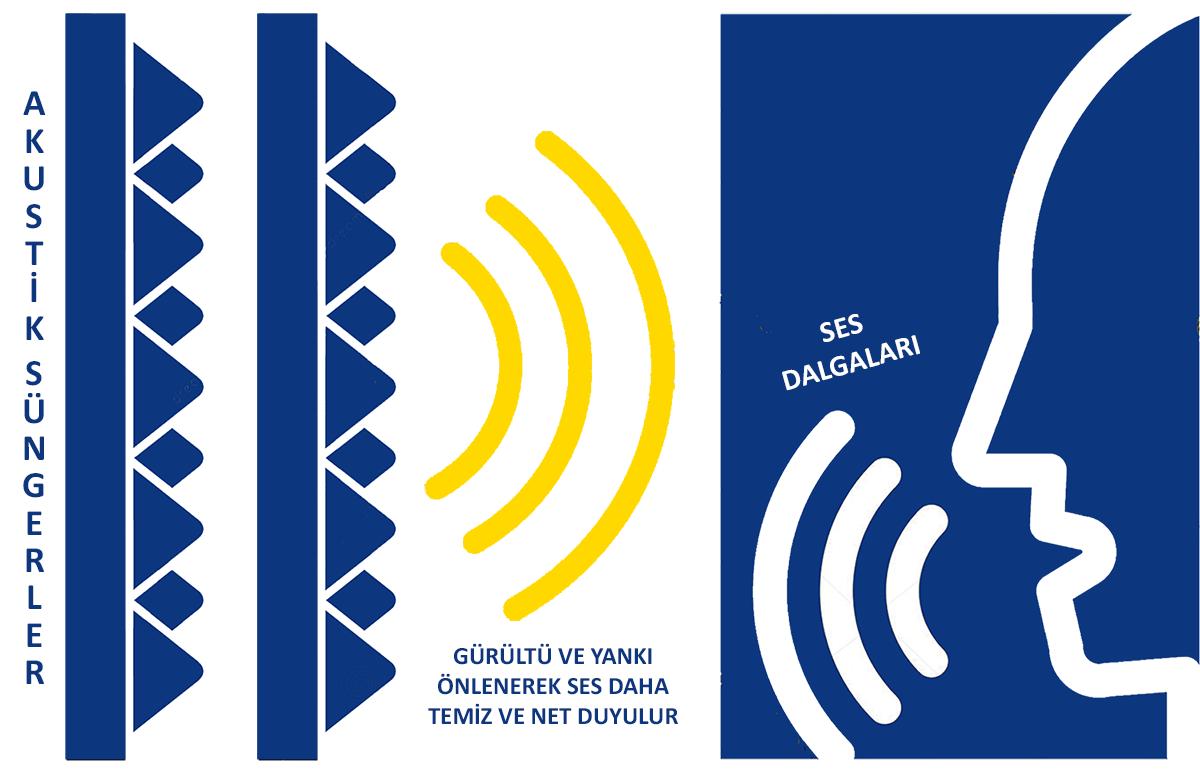 ses dalgaları nasıl düzenlenir akustik ses yalıtımı